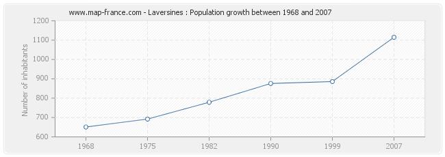 Population Laversines