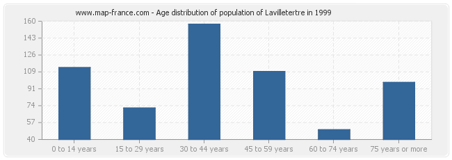 Age distribution of population of Lavilletertre in 1999