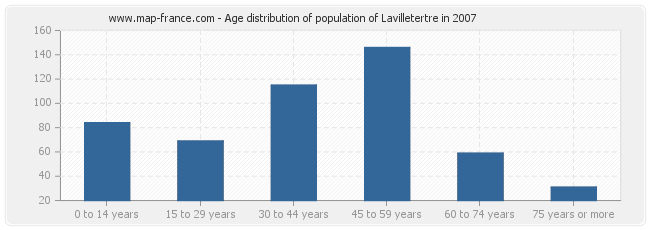 Age distribution of population of Lavilletertre in 2007