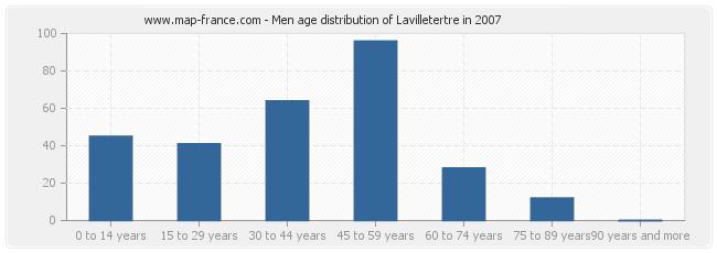 Men age distribution of Lavilletertre in 2007
