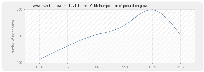 Lavilletertre : Cubic interpolation of population growth