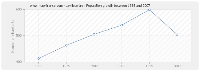 Population Lavilletertre