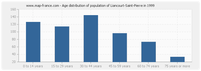 Age distribution of population of Liancourt-Saint-Pierre in 1999