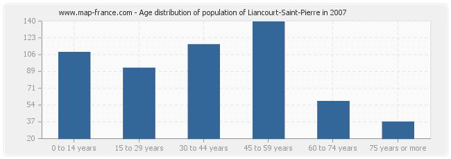 Age distribution of population of Liancourt-Saint-Pierre in 2007