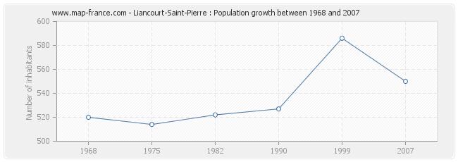 Population Liancourt-Saint-Pierre