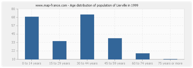 Age distribution of population of Lierville in 1999