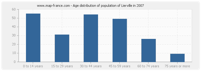 Age distribution of population of Lierville in 2007
