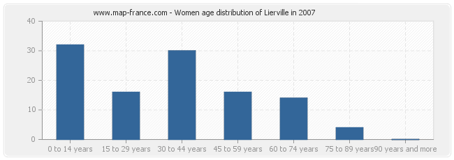 Women age distribution of Lierville in 2007