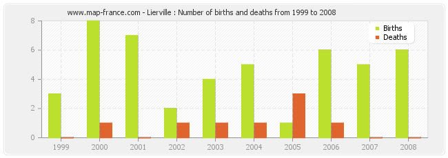 Lierville : Number of births and deaths from 1999 to 2008