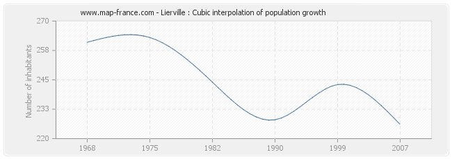 Lierville : Cubic interpolation of population growth