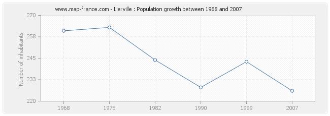 Population Lierville