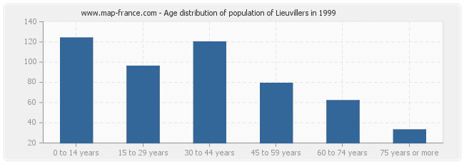 Age distribution of population of Lieuvillers in 1999