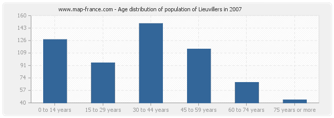 Age distribution of population of Lieuvillers in 2007