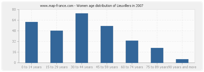 Women age distribution of Lieuvillers in 2007