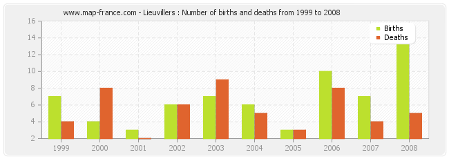 Lieuvillers : Number of births and deaths from 1999 to 2008