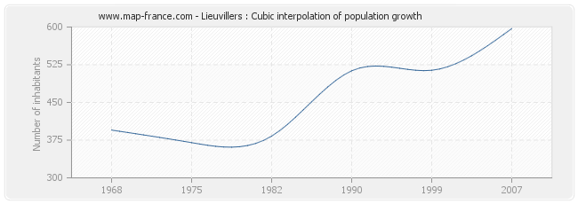 Lieuvillers : Cubic interpolation of population growth