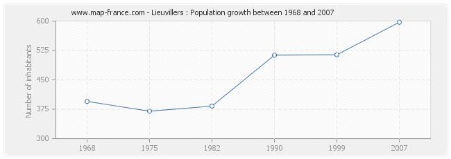 Population Lieuvillers