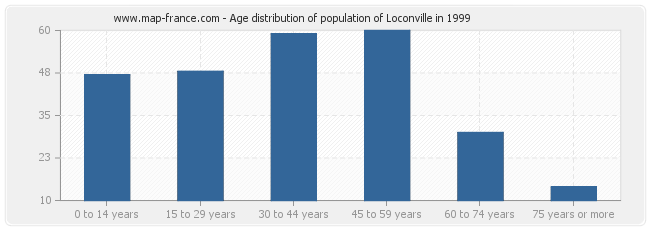 Age distribution of population of Loconville in 1999