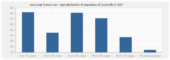 Age distribution of population of Loconville in 2007