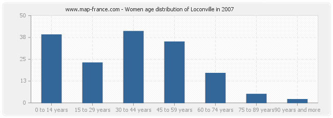 Women age distribution of Loconville in 2007