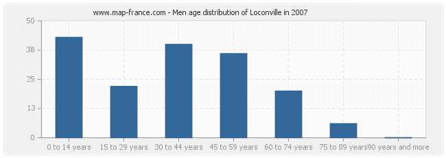 Men age distribution of Loconville in 2007