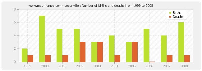 Loconville : Number of births and deaths from 1999 to 2008