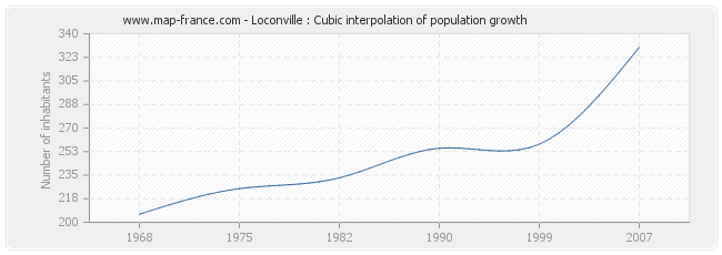 Loconville : Cubic interpolation of population growth
