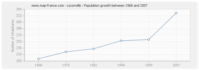 Population Loconville