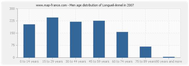 Men age distribution of Longueil-Annel in 2007