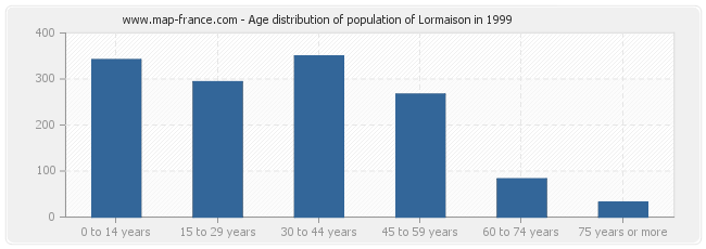 Age distribution of population of Lormaison in 1999