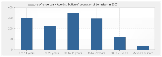Age distribution of population of Lormaison in 2007