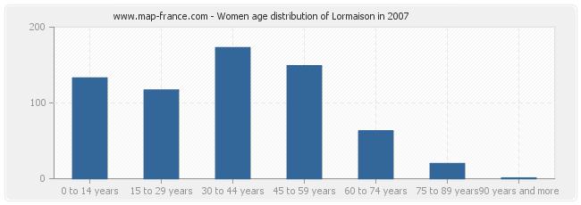 Women age distribution of Lormaison in 2007