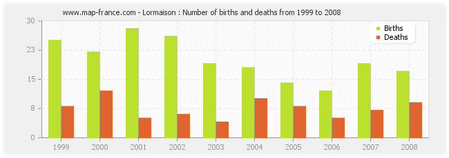 Lormaison : Number of births and deaths from 1999 to 2008