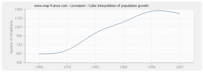Lormaison : Cubic interpolation of population growth