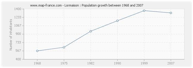 Population Lormaison