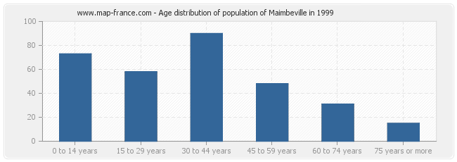 Age distribution of population of Maimbeville in 1999