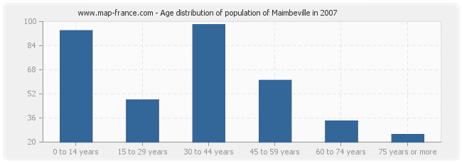 Age distribution of population of Maimbeville in 2007