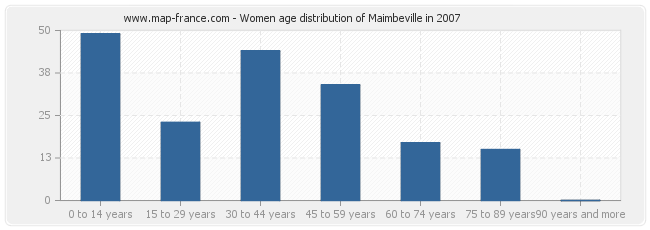 Women age distribution of Maimbeville in 2007