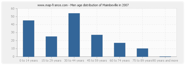 Men age distribution of Maimbeville in 2007