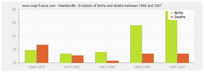 Maimbeville : Evolution of births and deaths between 1968 and 2007
