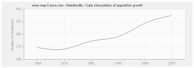 Maimbeville : Cubic interpolation of population growth