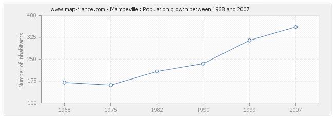 Population Maimbeville