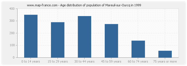 Age distribution of population of Mareuil-sur-Ourcq in 1999