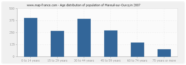 Age distribution of population of Mareuil-sur-Ourcq in 2007