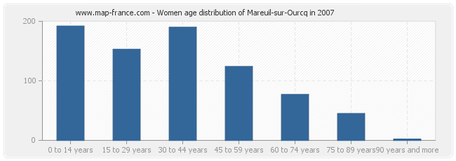 Women age distribution of Mareuil-sur-Ourcq in 2007