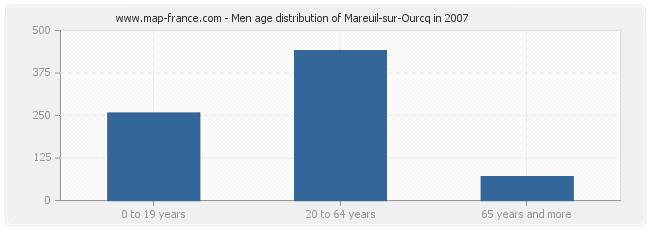 Men age distribution of Mareuil-sur-Ourcq in 2007