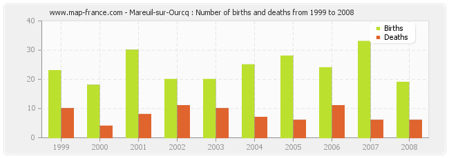 Mareuil-sur-Ourcq : Number of births and deaths from 1999 to 2008