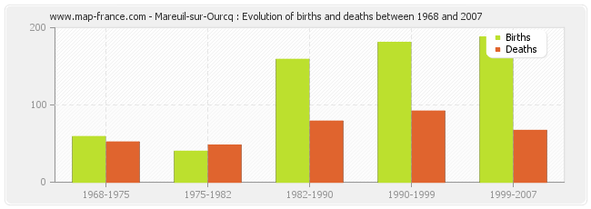 Mareuil-sur-Ourcq : Evolution of births and deaths between 1968 and 2007