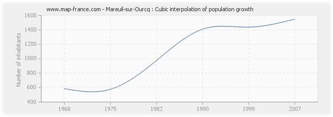 Mareuil-sur-Ourcq : Cubic interpolation of population growth