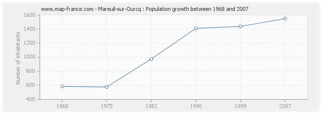 Population Mareuil-sur-Ourcq